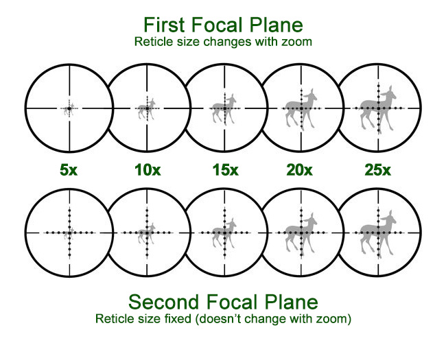 Difference Between First Focal Plane And Second Focal Plane